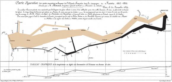 tufte_napolean_march
